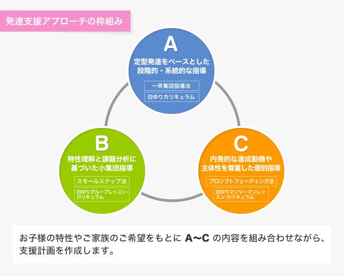 発達支援アプローチの枠組み